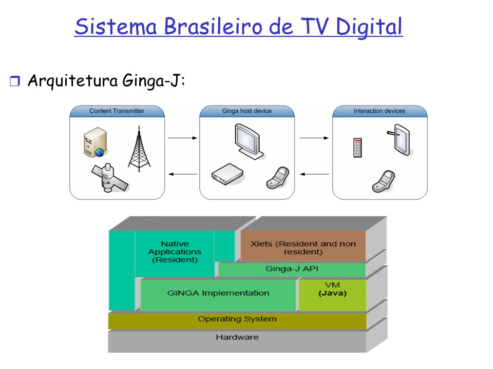 Sistema Brasileiro de TV Digital Arquitetura Ginga-J: