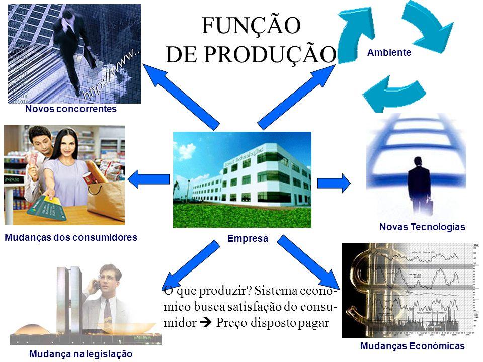 FUNÇÃO DE PRODUÇÃO PRODUTO ou SERVIÇO TRANSFORMAÇÃO PRODUÇÃO É ALGO TANGÍVEL OU INTANGIVEL (SERVIÇO) PESQUISA DE MERCADO ENTRADA PROCESSO DE TRANSFORMAÇÃO SAIDA Capital Bens Trabalho Serviços Mercado quer Fluxo de Produção Monitoração de Saída Ajustes do Processo Ajustes de Entrada