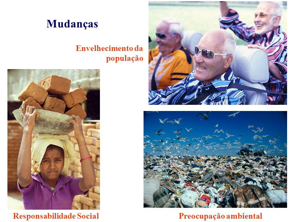 Envelhecimento da população Preocupação ambientalResponsabilidade Social Mudanças