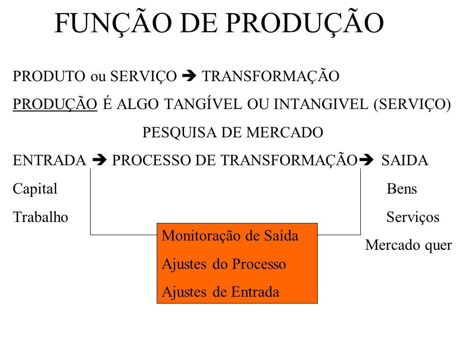 FUNÇÃO DE PRODUÇÃO PRODUTO ou SERVIÇO TRANSFORMAÇÃO PRODUÇÃO É ALGO TANGÍVEL OU INTANGIVEL (SERVIÇO) PESQUISA DE MERCADO ENTRADA PROCESSO DE TRANSFORM