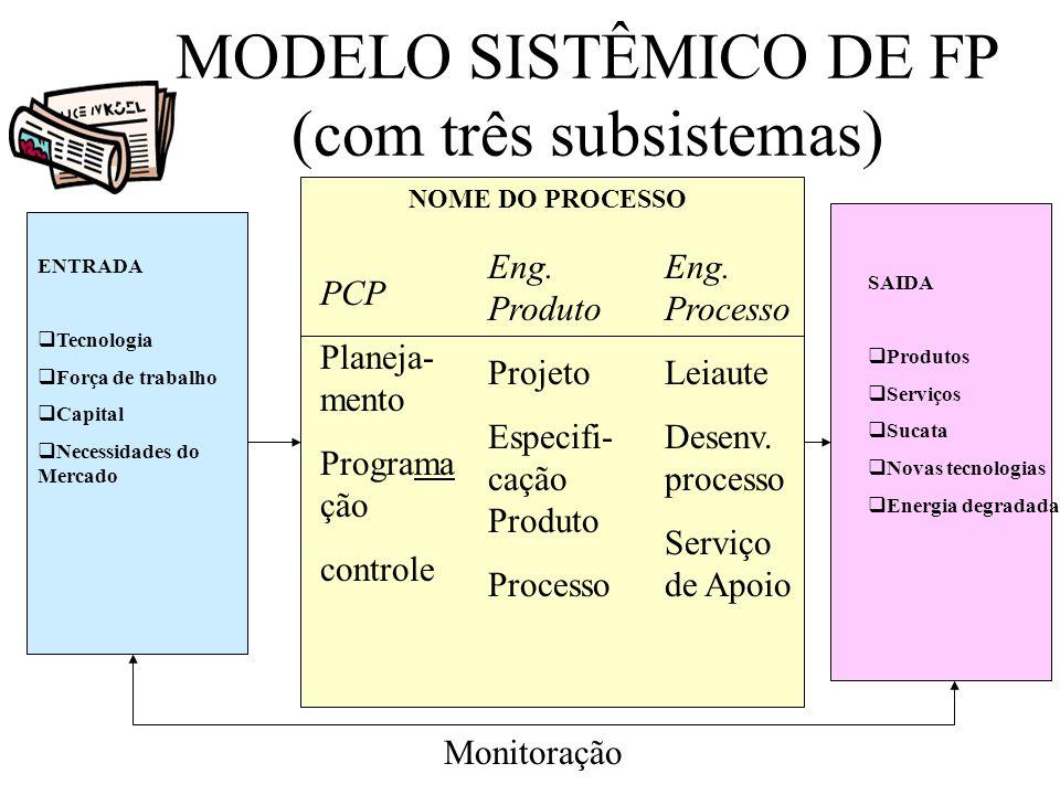 MODELO SISTÊMICO DE FP (com três subsistemas) ENTRADA Tecnologia Força de trabalho Capital Necessidades do Mercado SAIDA Produtos Serviços Sucata Nova