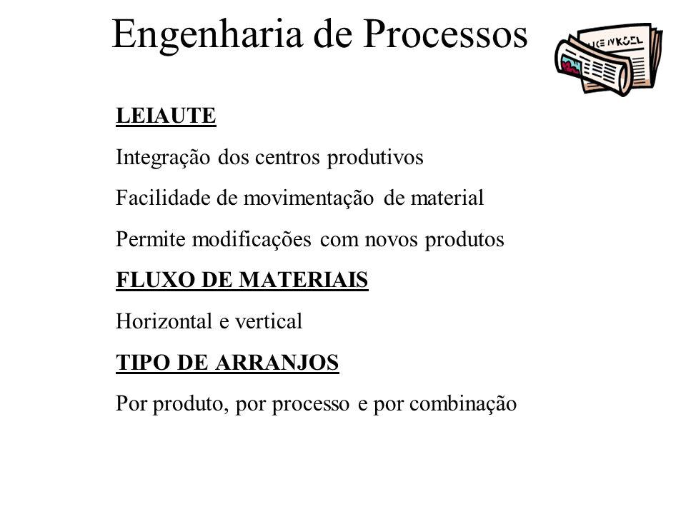 Engenharia de Processos LEIAUTE Integração dos centros produtivos Facilidade de movimentação de material Permite modificações com novos produtos FLUXO
