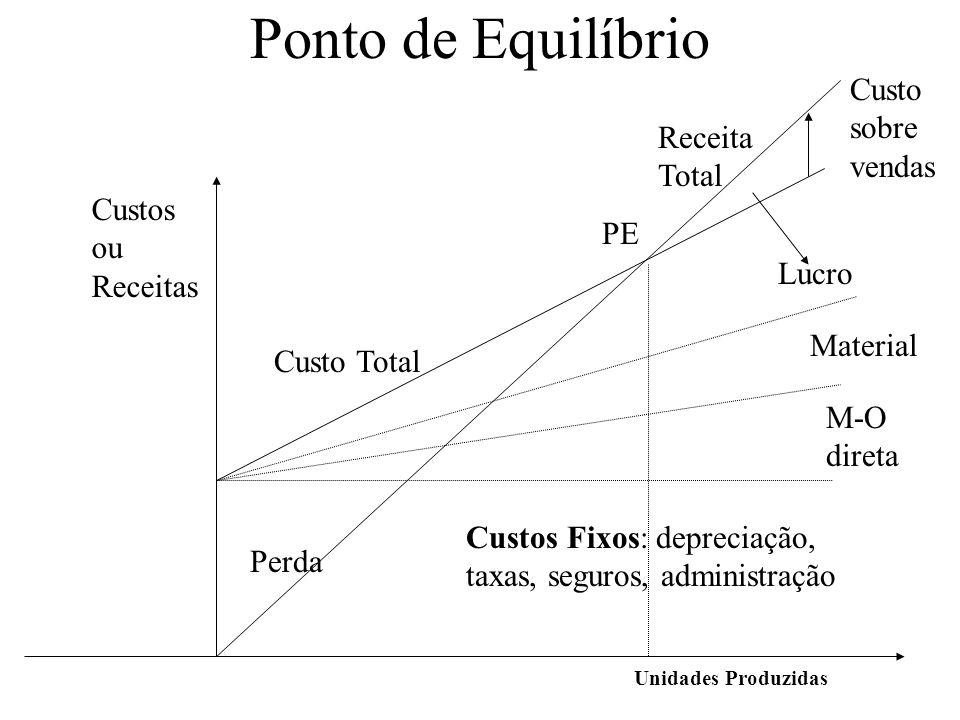 Ponto de Equilíbrio Unidades Produzidas PE Custos Fixos: depreciação, taxas, seguros, administração Perda Receita Total Lucro Custo sobre vendas Custo