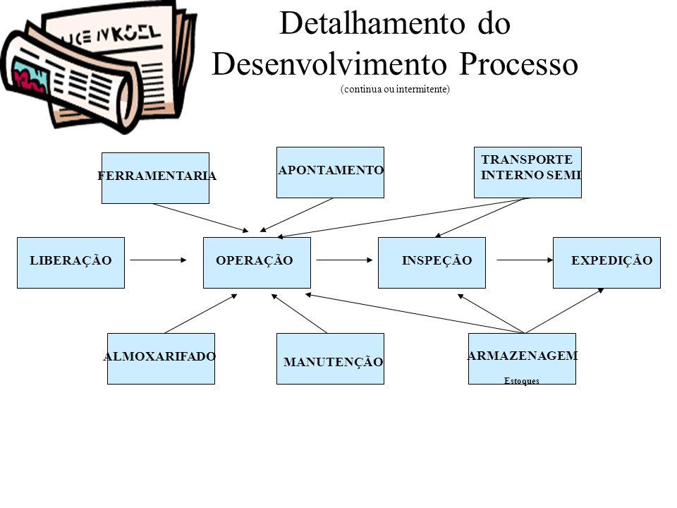 Detalhamento do Desenvolvimento Processo (continua ou intermitente) LIBERAÇÃOINSPEÇÃOOPERAÇÃOEXPEDIÇÃO TRANSPORTE INTERNO SEMI FERRAMENTARIA APONTAMEN