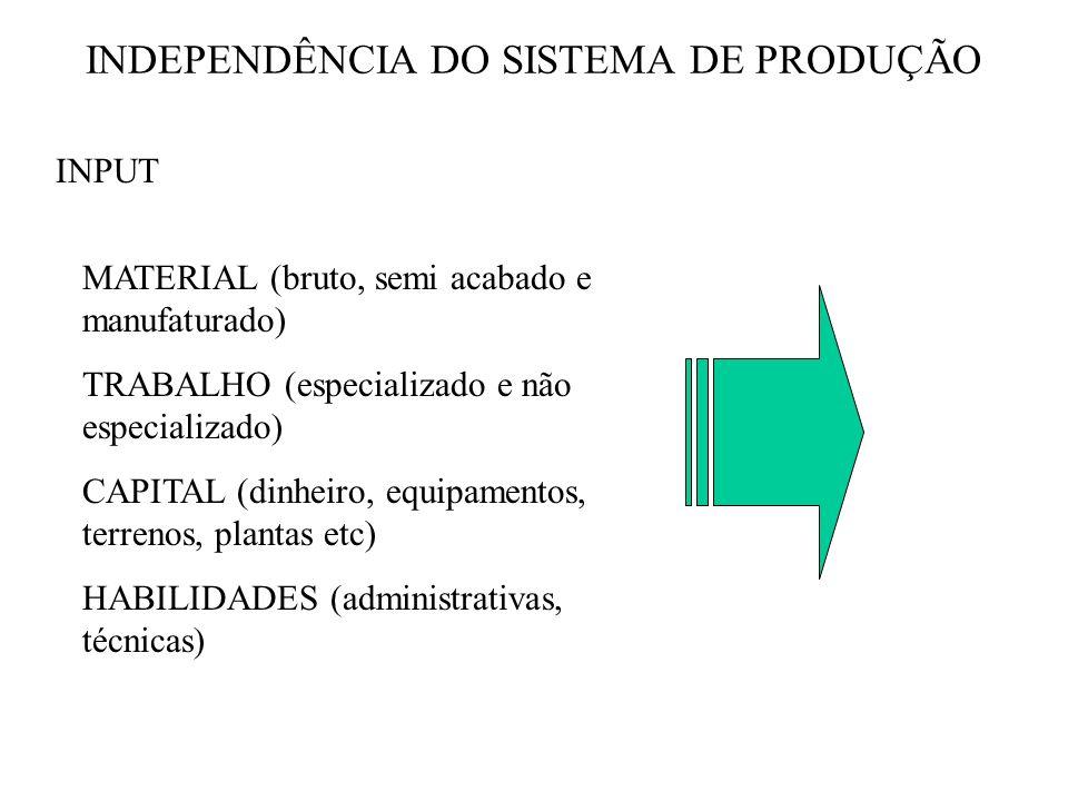 INDEPENDÊNCIA DO SISTEMA DE PRODUÇÃO INPUT MATERIAL (bruto, semi acabado e manufaturado) TRABALHO (especializado e não especializado) CAPITAL (dinheir