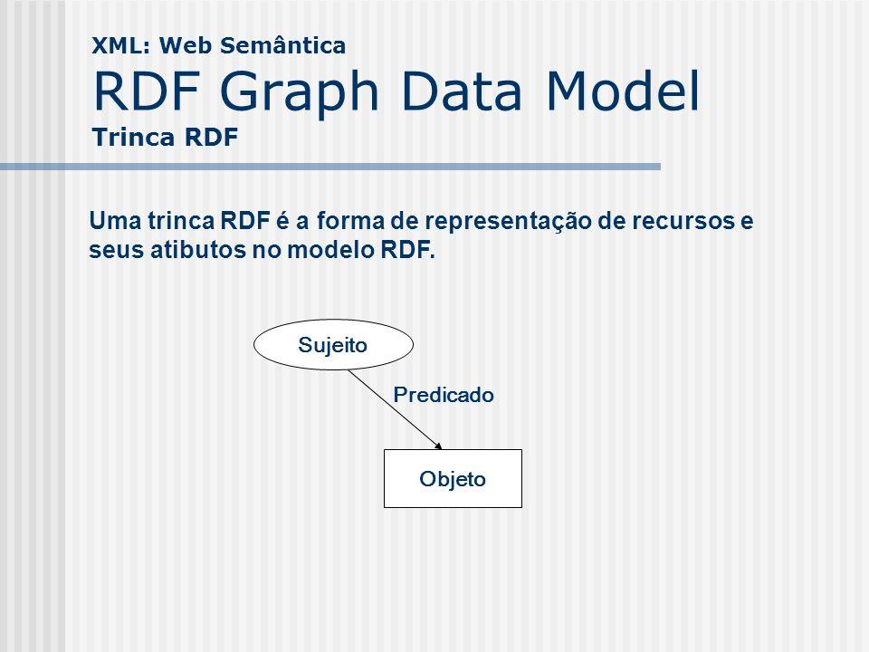 XML: Web Semântica RDF Graph Data Model Trinca RDF Sujeito Objeto Predicado Uma trinca RDF é a forma de representação de recursos e seus atibutos no m