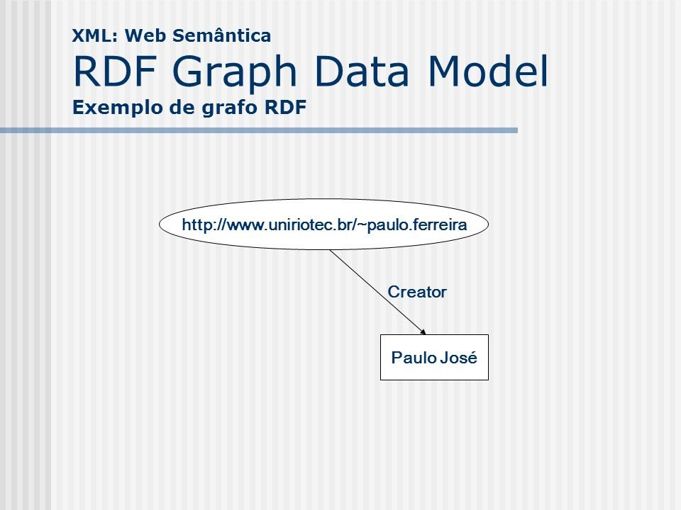 XML: Web Semântica RDF Graph Data Model Exemplo de grafo RDF http://www.uniriotec.br/~paulo.ferreira Paulo José Creator