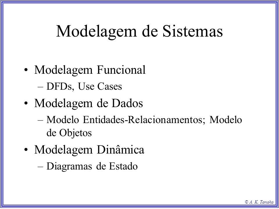 © A. K. Tanaka Modelagem de Sistemas Modelagem Funcional –DFDs, Use Cases Modelagem de Dados –Modelo Entidades-Relacionamentos; Modelo de Objetos Mode