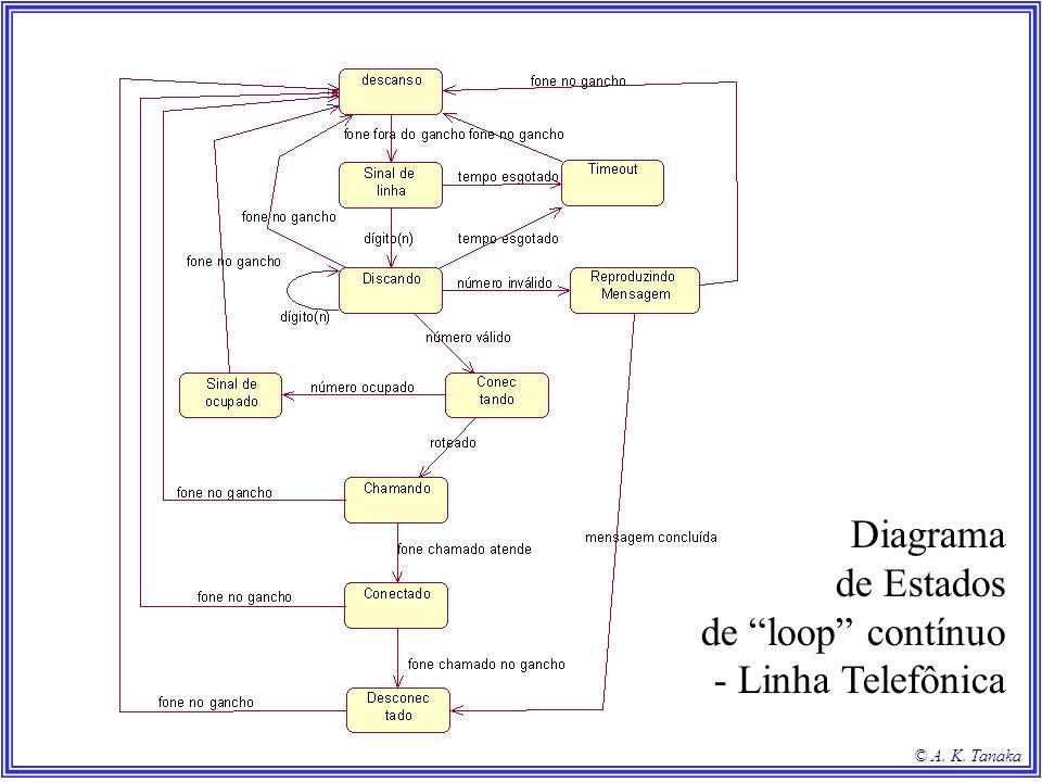 © A. K. Tanaka Diagrama de Estados de loop contínuo - Linha Telefônica