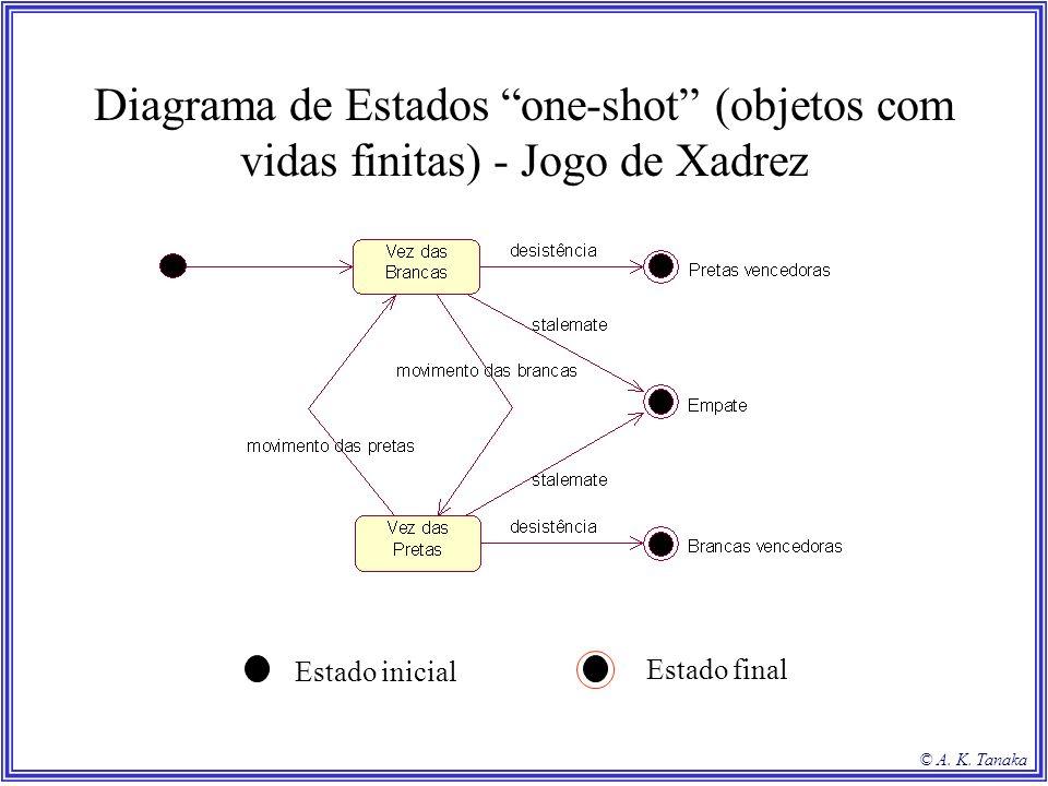 © A. K. Tanaka Diagrama de Estados one-shot (objetos com vidas finitas) - Jogo de Xadrez Estado inicial Estado final