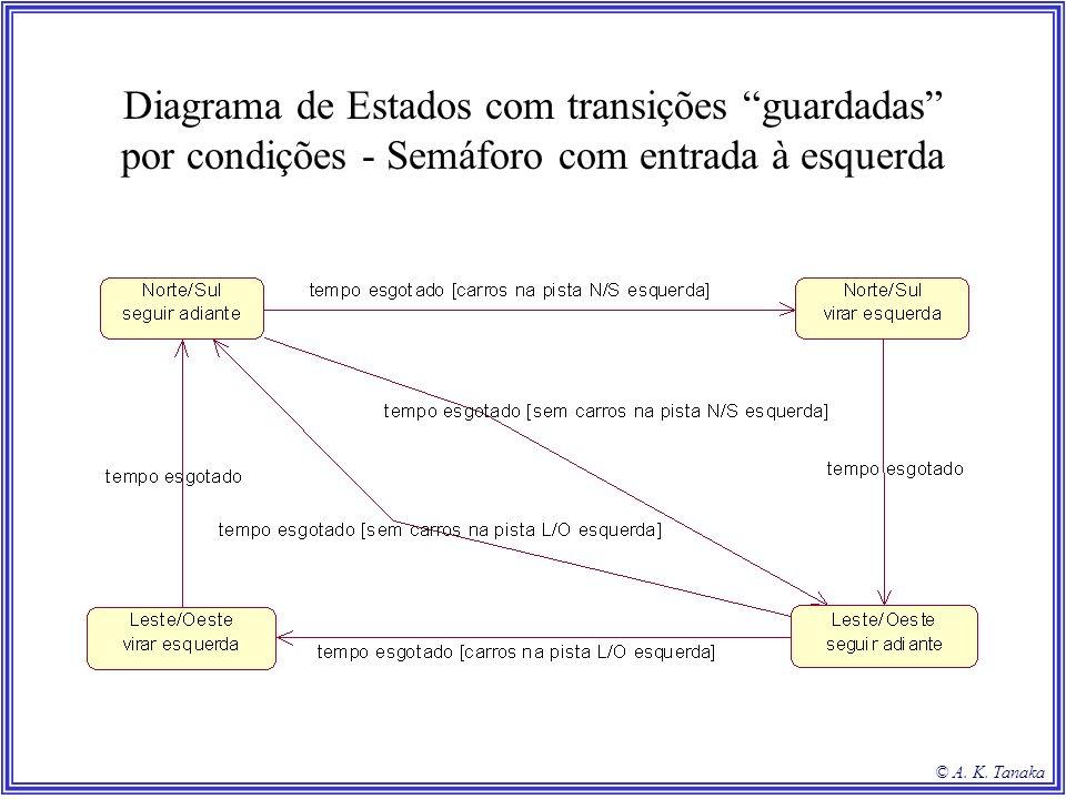 © A. K. Tanaka Diagrama de Estados com transições guardadas por condições - Semáforo com entrada à esquerda