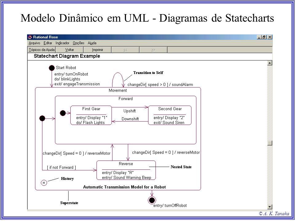 © A. K. Tanaka Modelo Dinâmico em UML - Diagramas de Statecharts