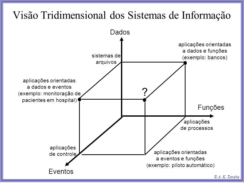 © A. K. Tanaka Visão Tridimensional dos Sistemas de Informação Dados Funções Eventos sistemas de arquivos aplicações de controle aplicações de process