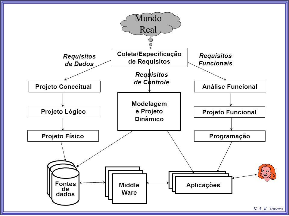 © A. K. Tanaka Requisitos de Dados Projeto Conceitual Projeto Lógico Projeto Físico Coleta/Especificação de Requisitos Requisitos Funcionais Análise F