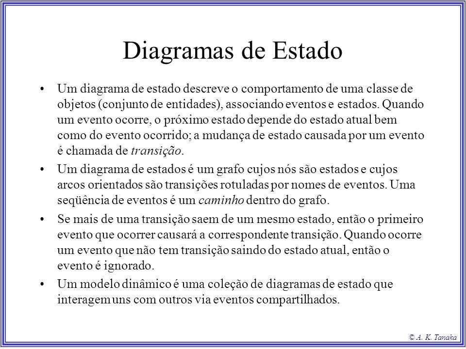 © A. K. Tanaka Diagramas de Estado Um diagrama de estado descreve o comportamento de uma classe de objetos (conjunto de entidades), associando eventos