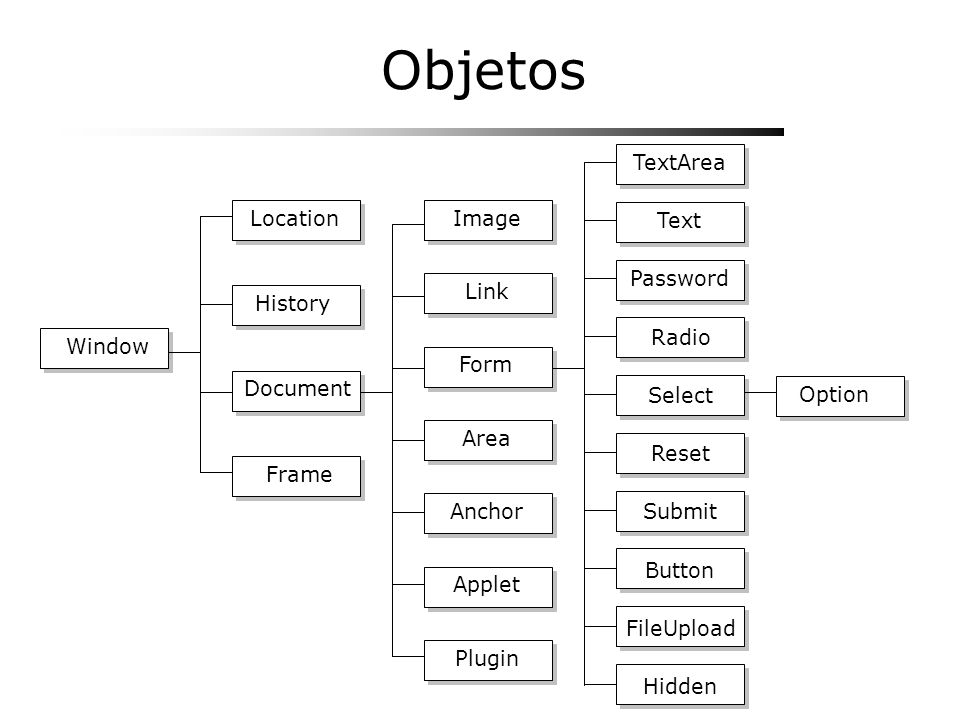 Objetos Window Frame Document Location History Link Image Area Anchor Applet Plugin Form Option TextArea Text Password Radio Select Reset Submit FileU