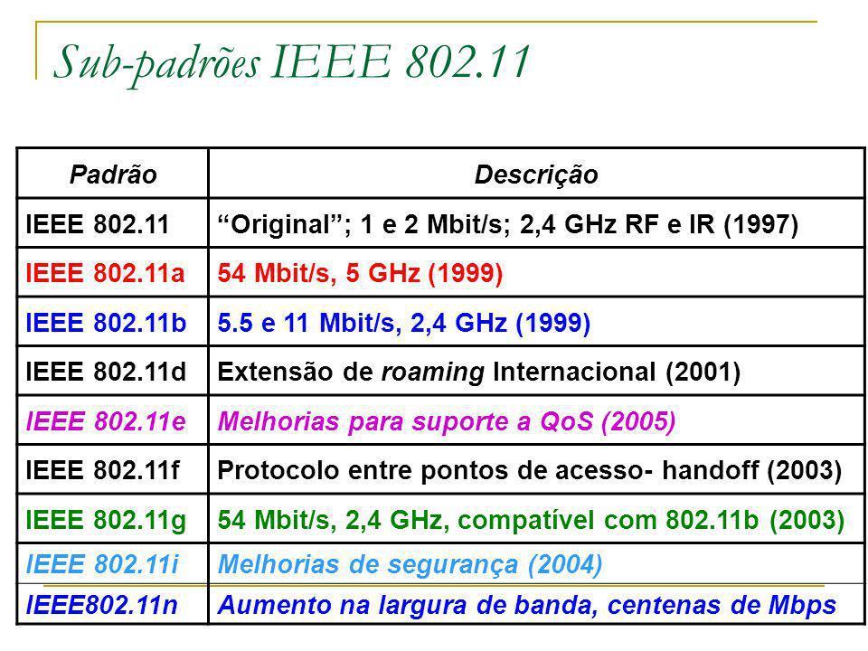 Sub-padrões IEEE 802.11 PadrãoDescrição IEEE 802.11Original; 1 e 2 Mbit/s; 2,4 GHz RF e IR (1997) IEEE 802.11a54 Mbit/s, 5 GHz (1999) IEEE 802.11b5.5 e 11 Mbit/s, 2,4 GHz (1999) IEEE 802.11dExtensão de roaming Internacional (2001) IEEE 802.11eMelhorias para suporte a QoS (2005) IEEE 802.11fProtocolo entre pontos de acesso- handoff (2003) IEEE 802.11g54 Mbit/s, 2,4 GHz, compatível com 802.11b (2003) IEEE 802.11iMelhorias de segurança (2004) IEEE802.11nAumento na largura de banda, centenas de Mbps