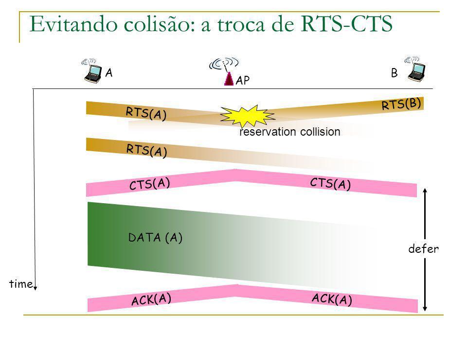Evitando colisão: a troca de RTS-CTS AP A B time RTS(A) RTS(B) RTS(A) CTS(A) DATA (A) ACK(A) reservation collision defer