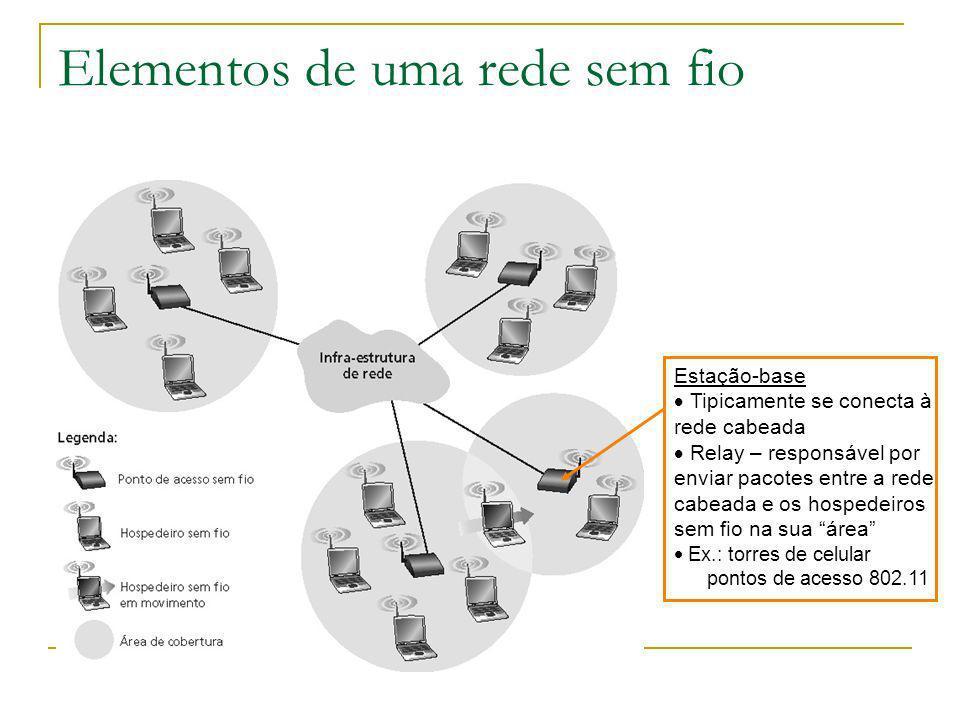 Elementos de uma rede sem fio Estação-base Tipicamente se conecta à rede cabeada Relay – responsável por enviar pacotes entre a rede cabeada e os hospedeiros sem fio na sua área Ex.: torres de celular pontos de acesso 802.11