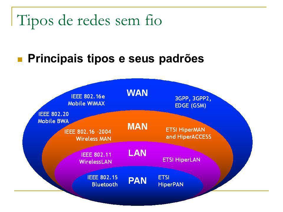 Tipos de redes sem fio Taxa de dados X alcance Indoor 10-30m Outdoor 50-200m Outdoor médio alcance 200m – 4 Km Outdoor longo alcance 5Km – 20 Km 0,056 0,384 1 4 5-11 54 IS-95, CDMA, GSM 2G UMTS/WCDMA, CDMA2000 3G 802.15 802.11a,g UMTS/WCDMA-HSPDA, CDMA2000-1xEVDO Melhorias 3G 802.16 (WiMAX) 200 802.11n Taxa de dados (Mbps) 802.11b