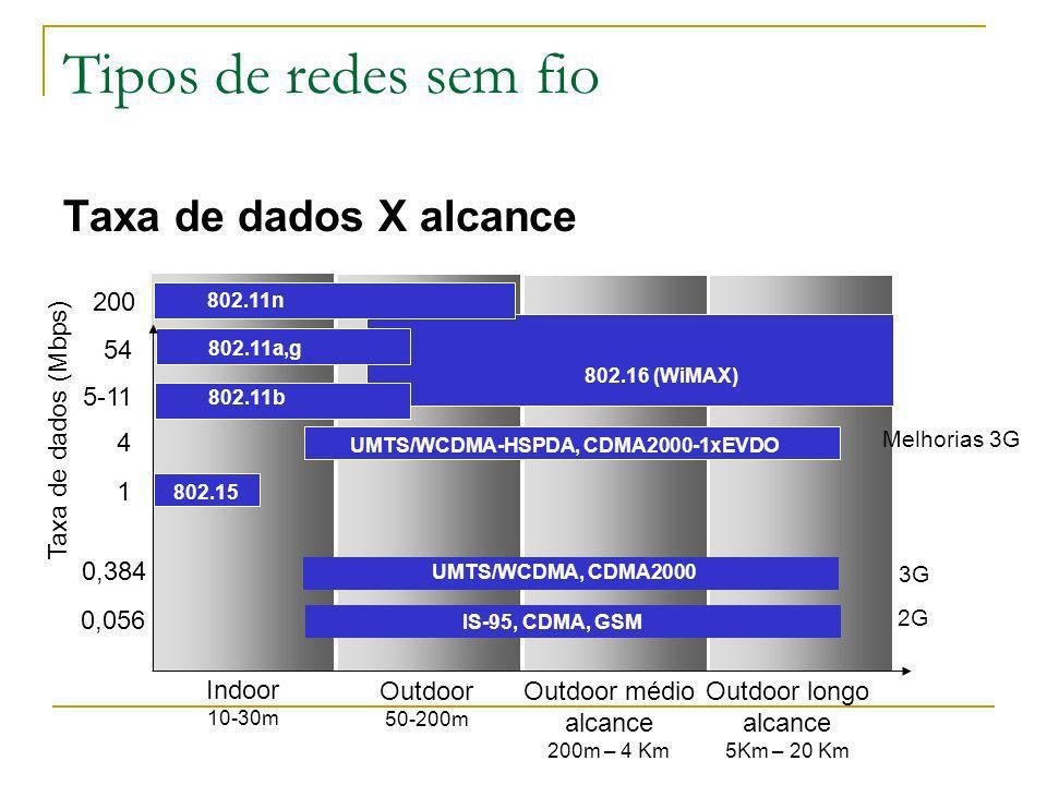 6 - 30 Duração do tempo de transmissão reservada (RTS/CTS) # seg do quadro (para ARQ confiável) Tipo de quadro (RTS, CTS, ACK, dados) Quadro 802.11