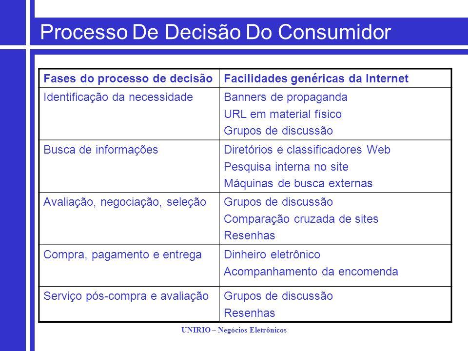 UNIRIO – Negócios Eletrônicos Processo De Decisão Do Consumidor Fases do processo de decisãoFacilidades genéricas da Internet Identificação da necessi