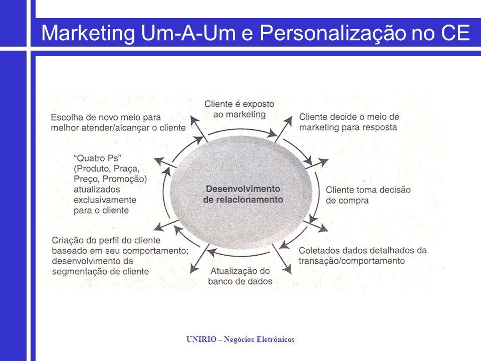 UNIRIO – Negócios Eletrônicos Marketing Um-A-Um e Personalização no CE