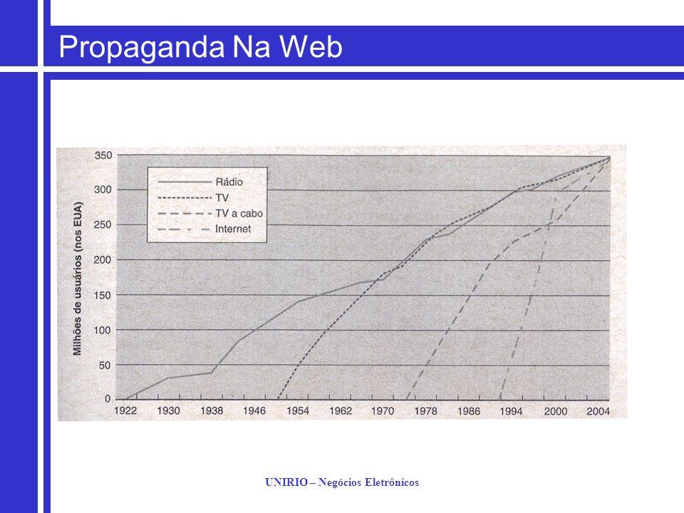 UNIRIO – Negócios Eletrônicos Propaganda Na Web