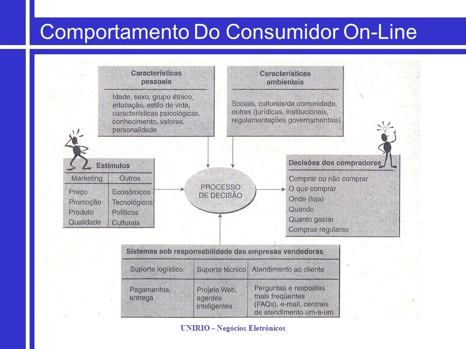 UNIRIO – Negócios Eletrônicos Comportamento Do Consumidor On-Line Variáveis do ambiente de compra.