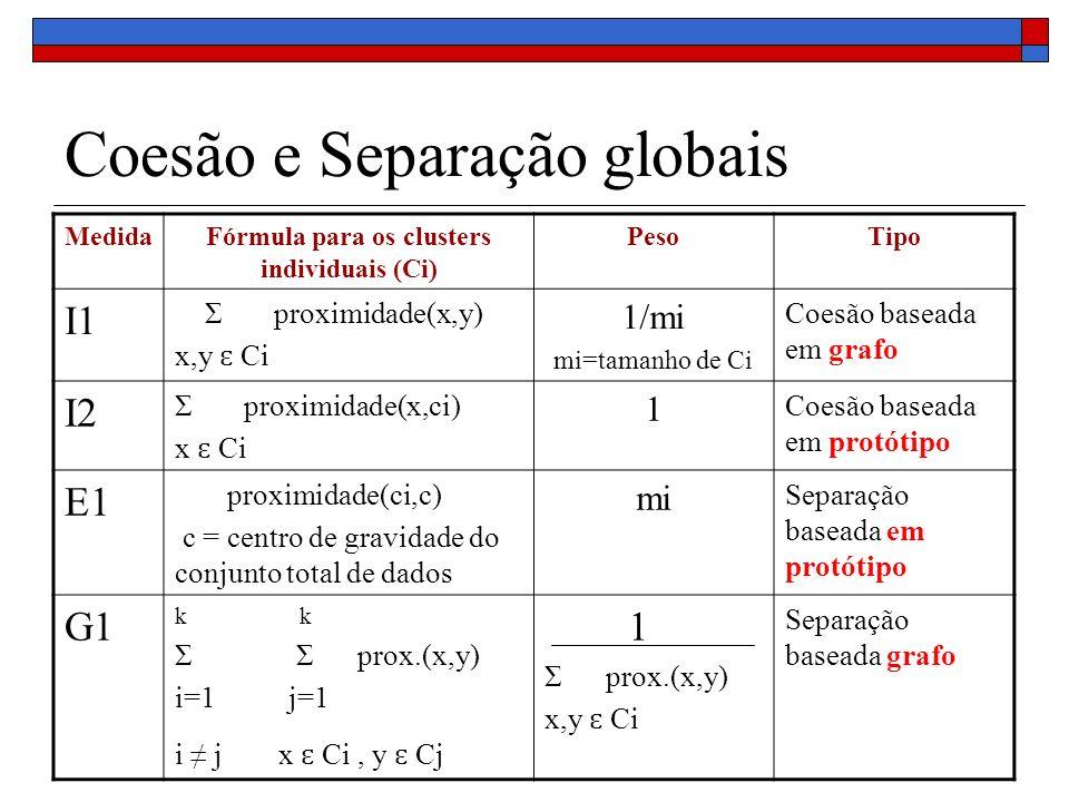Coesão e Separação globais MedidaFórmula para os clusters individuais (Ci) PesoTipo I1 Σ proximidade(x,y) x,y ɛ Ci 1/mi mi=tamanho de Ci Coesão basead