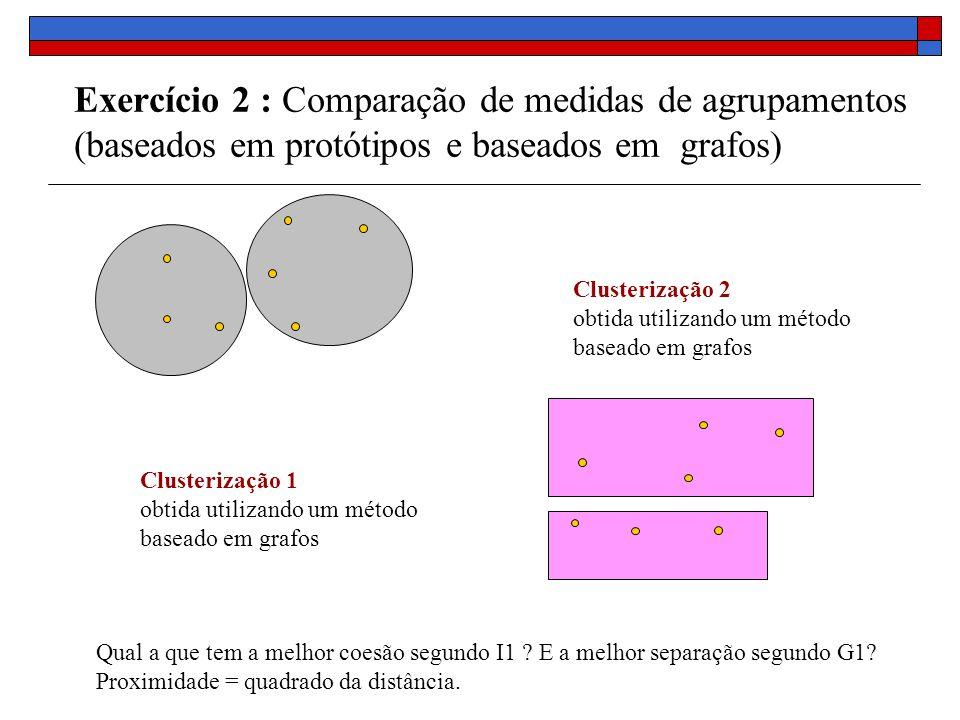 Exercício 2 : Comparação de medidas de agrupamentos (baseados em protótipos e baseados em grafos) Clusterização 1 obtida utilizando um método baseado