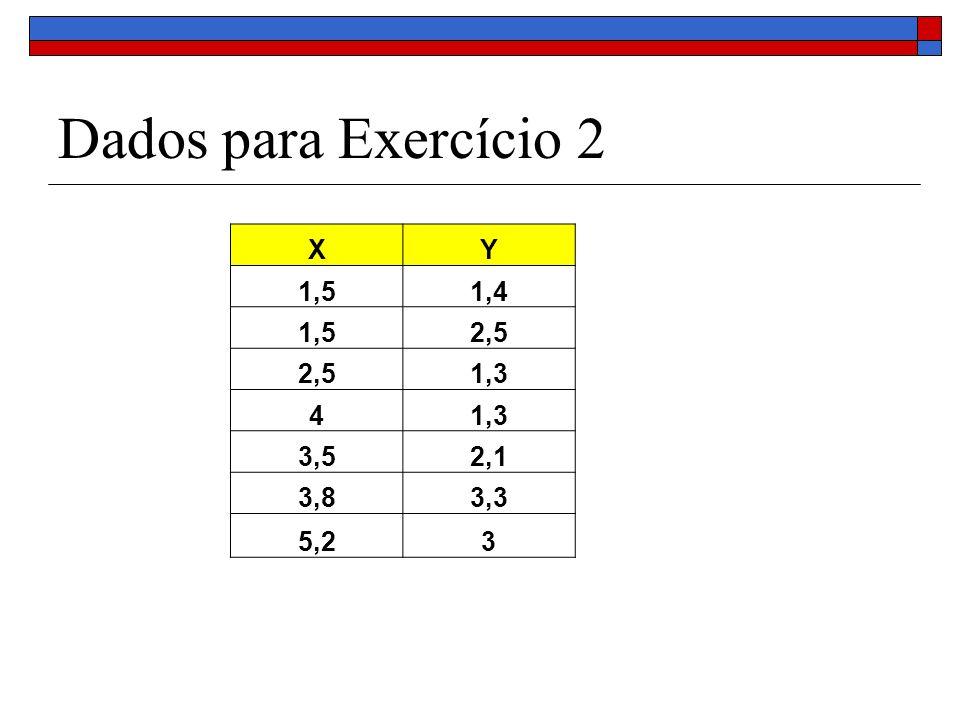 Dados para Exercício 2 XY 1,51,4 1,52,5 1,3 4 3,52,1 3,83,3 5,23