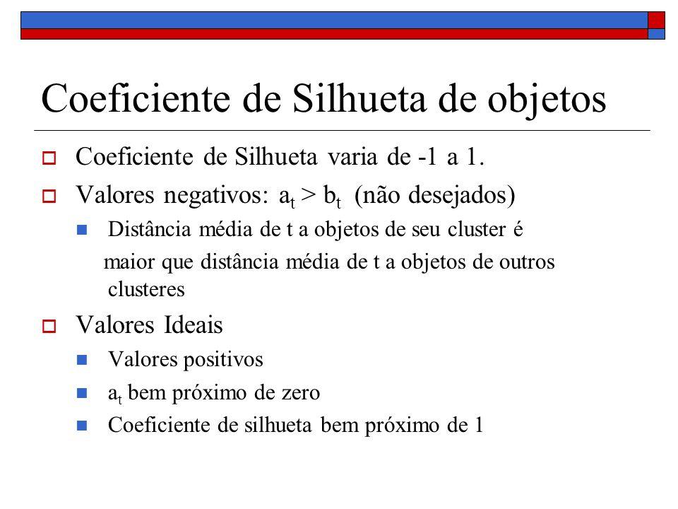 Coeficiente de Silhueta de objetos Coeficiente de Silhueta varia de -1 a 1. Valores negativos: a t > b t (não desejados) Distância média de t a objeto