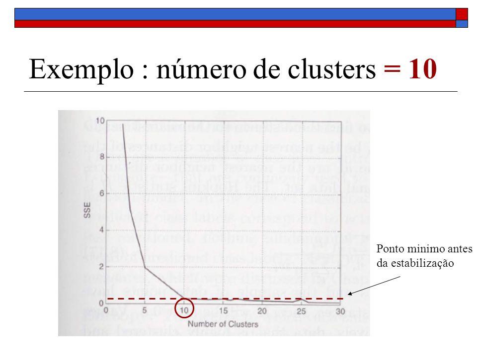 Exemplo : número de clusters = 10 Ponto minimo antes da estabilização