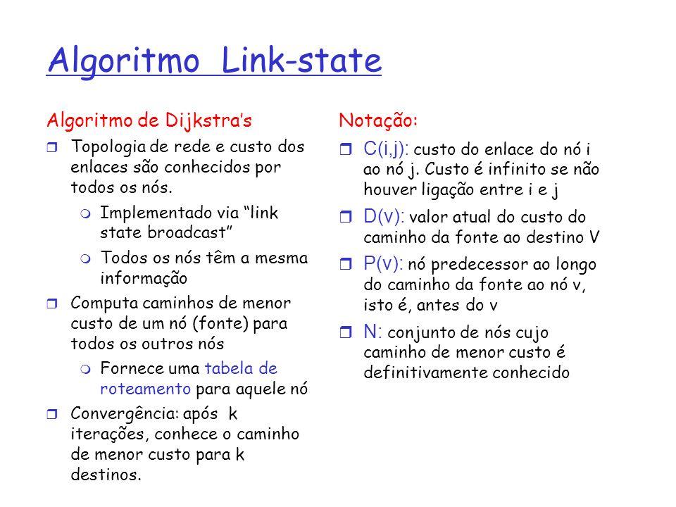 Algoritmo Link-state Algoritmo de Dijkstras Topologia de rede e custo dos enlaces são conhecidos por todos os nós. Implementado via link state broadca