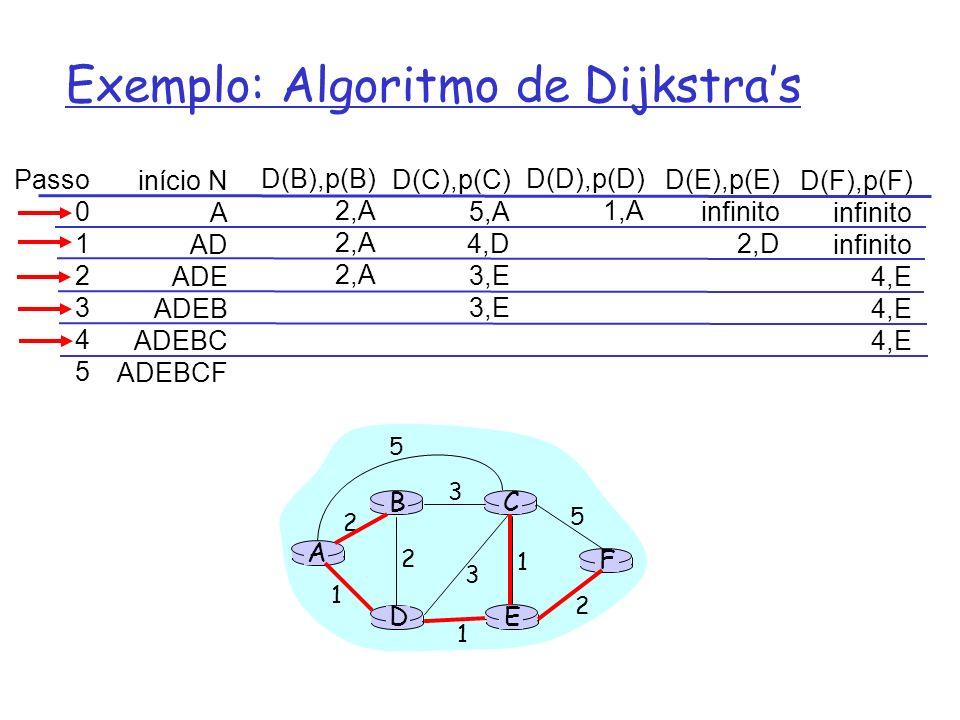 Exemplo: Algoritmo de Dijkstras Passo 0 1 2 3 4 5 início N A AD ADE ADEB ADEBC ADEBCF D(B),p(B) 2,A D(C),p(C) 5,A 4,D 3,E D(D),p(D) 1,A D(E),p(E) infi
