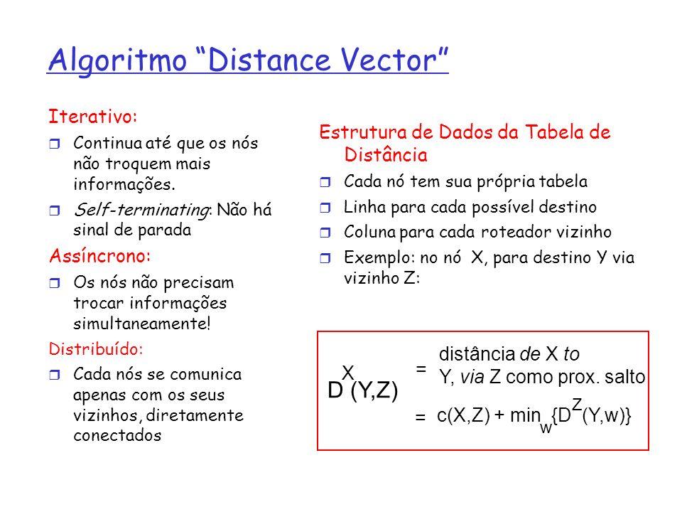 Algoritmo Distance Vector Iterativo: Continua até que os nós não troquem mais informações. Self-terminating: Não há sinal de parada Assíncrono: Os nós