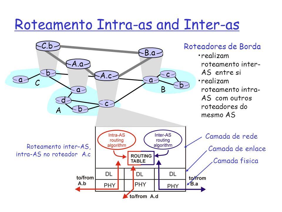 Roteamento Intra-as and Inter-as Roteadores de Borda realizam roteamento inter- AS entre si realizam roteamento intra- AS com outros roteadores do mes