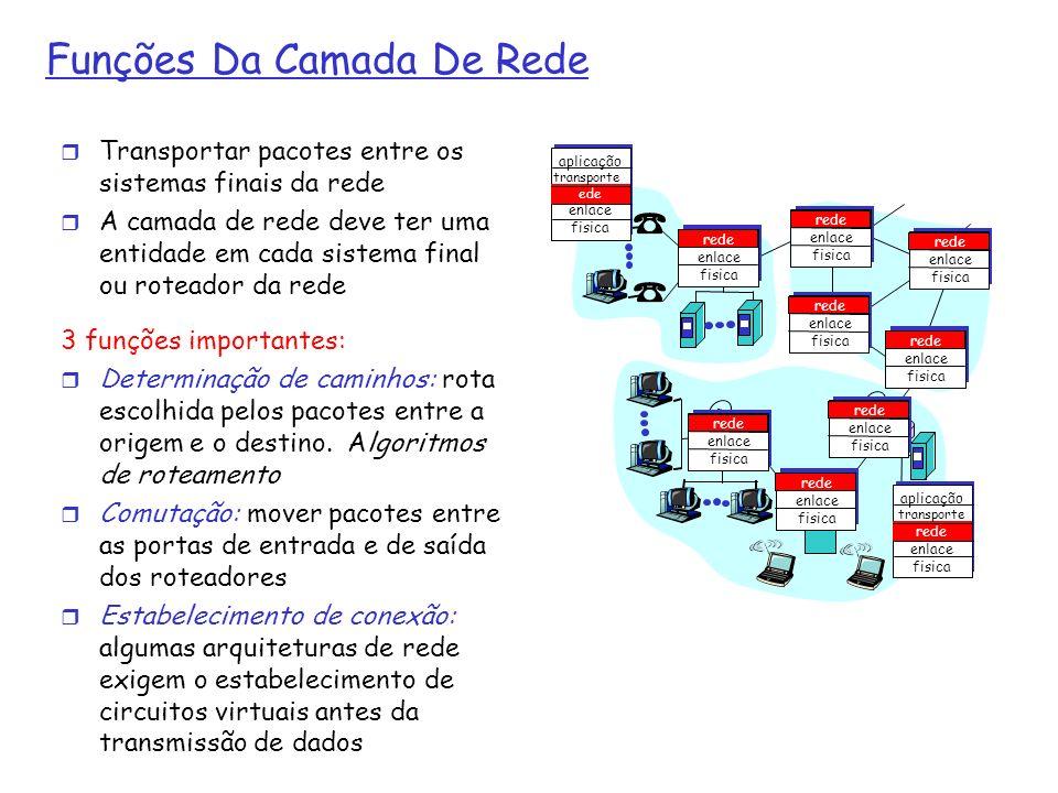 Funções Da Camada De Rede Transportar pacotes entre os sistemas finais da rede A camada de rede deve ter uma entidade em cada sistema final ou roteado