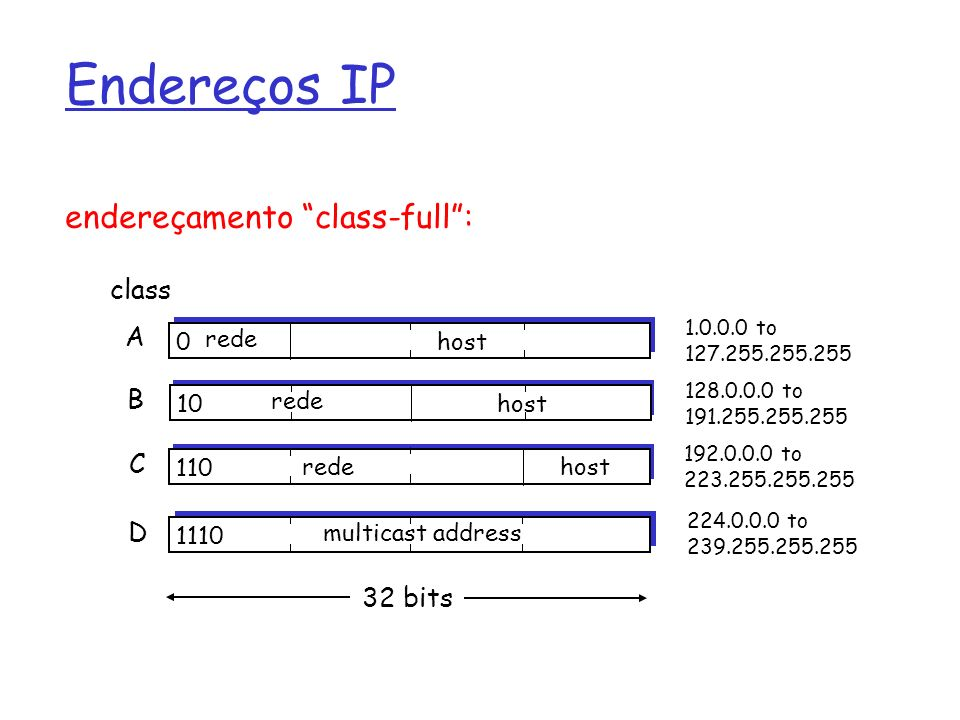 Endereços IP 0 rede host 10 rede host 110 redehost 1110 multicast address A B C D class 1.0.0.0 to 127.255.255.255 128.0.0.0 to 191.255.255.255 192.0.