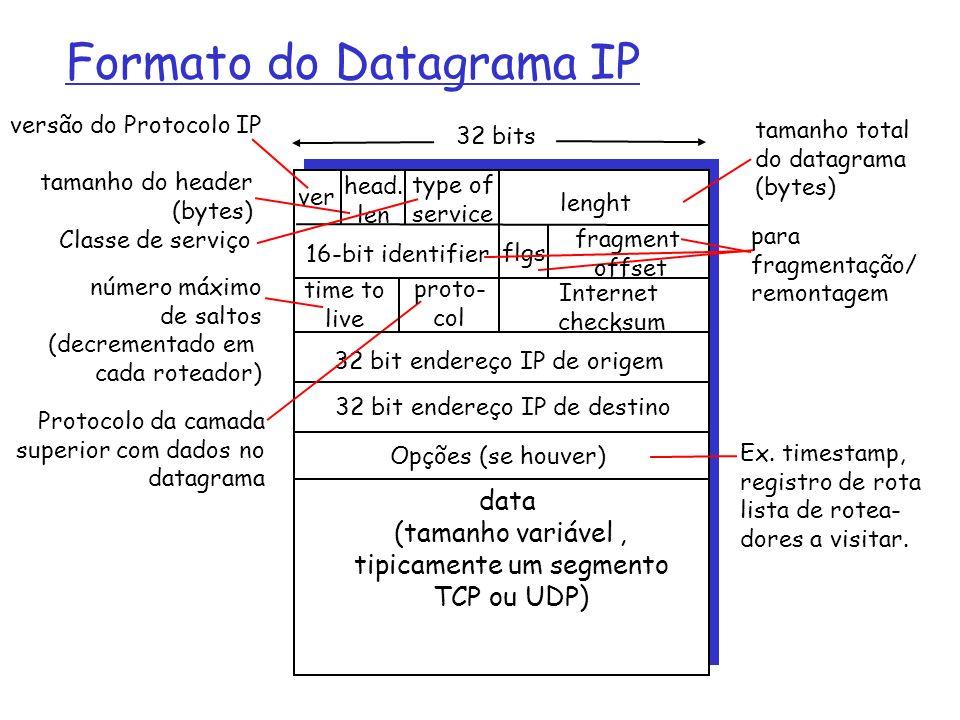 Formato do Datagrama IP ver lenght 32 bits data (tamanho variável, tipicamente um segmento TCP ou UDP) 16-bit identifier Internet checksum time to liv