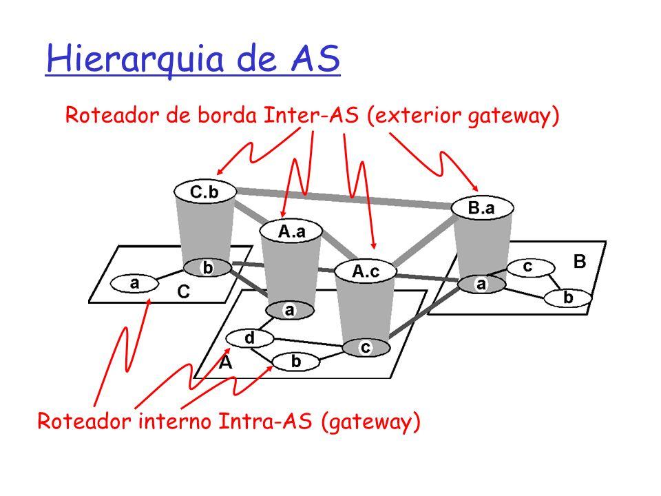 Hierarquia de AS Roteador de borda Inter-AS (exterior gateway) Roteador interno Intra-AS (gateway)