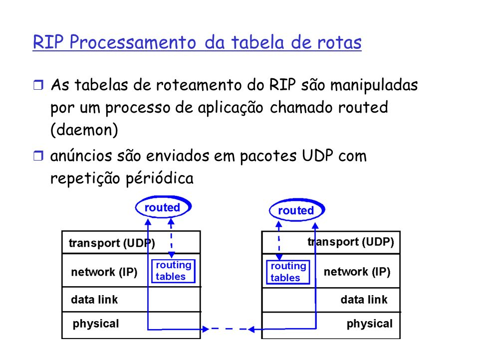 RIP Processamento da tabela de rotas As tabelas de roteamento do RIP são manipuladas por um processo de aplicação chamado routed (daemon) anúncios são