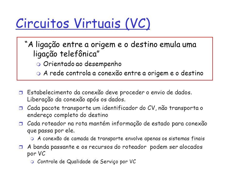 Circuitos Virtuais: Sinalização Usado para estabelecer, manter e encerrar Circuitos Virtuais Usados em ATM, Frame-Relay e X-25, mas não na Internet aplicação transporte rede enlace fisica aplicação transporte rede enlace fisica 1.