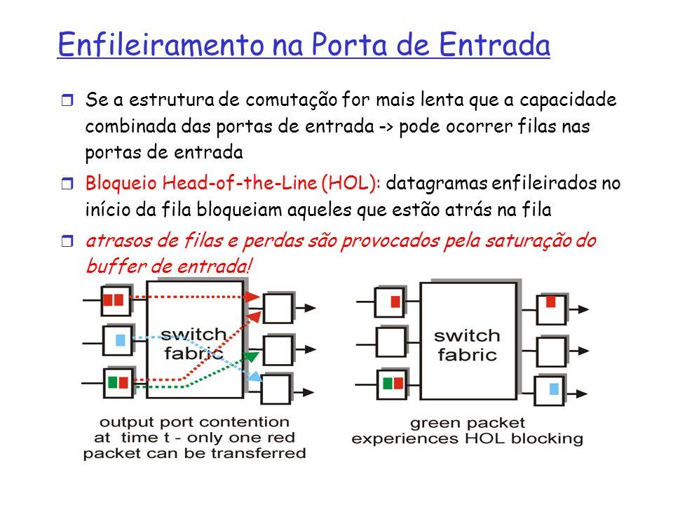 Enfileiramento na Porta de Entrada Se a estrutura de comutação for mais lenta que a capacidade combinada das portas de entrada -> pode ocorrer filas n
