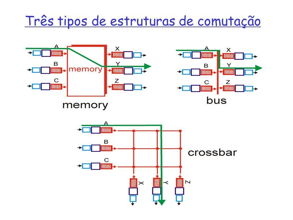 Três tipos de estruturas de comutação