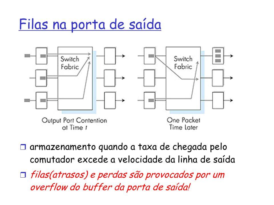 Filas na porta de saída armazenamento quando a taxa de chegada pelo comutador excede a velocidade da linha de saída filas(atrasos) e perdas são provoc