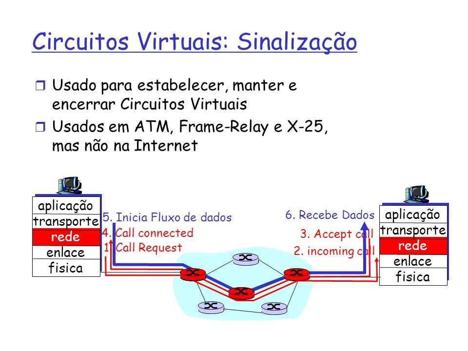 Circuitos Virtuais: Sinalização Usado para estabelecer, manter e encerrar Circuitos Virtuais Usados em ATM, Frame-Relay e X-25, mas não na Internet ap