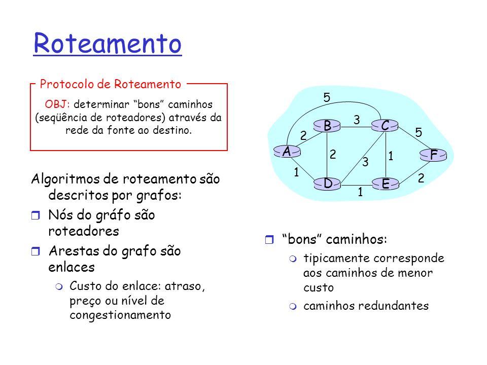 Roteamento Algoritmos de roteamento são descritos por grafos: Nós do gráfo são roteadores Arestas do grafo são enlaces Custo do enlace: atraso, preço