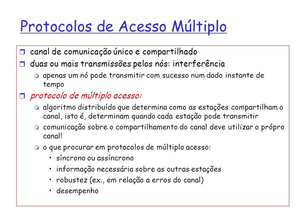Protocolos de Acesso Múltiplo canal de comunicação único e compartilhado duas ou mais transmissões pelos nós: interferência apenas um nó pode transmit